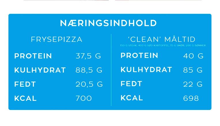 Hvor mange kalorier pr dag